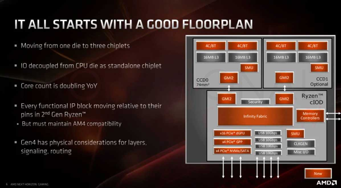 Procesador AMD GAMING
