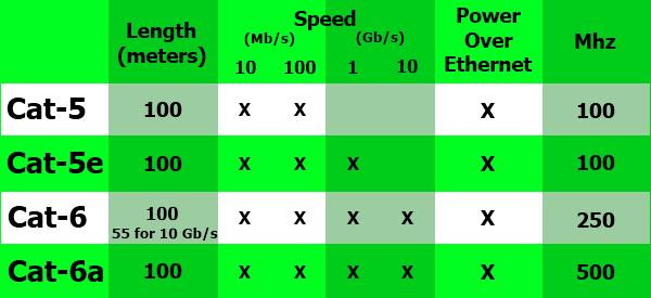 Características de los diferentes cables ethernet