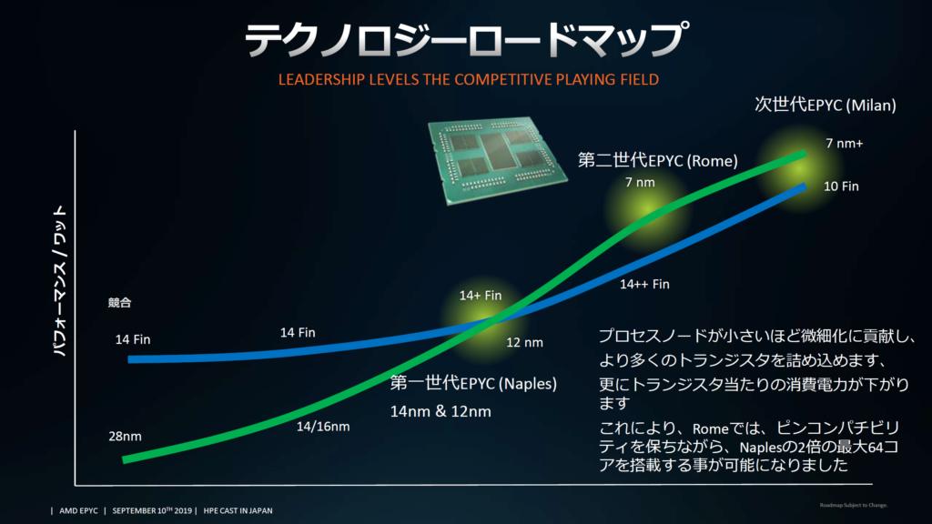 CPUs AMD EPYC