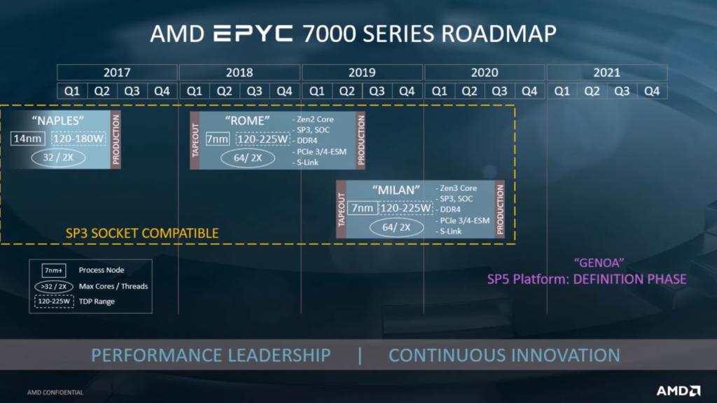 CPUs AMD EPYC Genoa, Milan, Rome