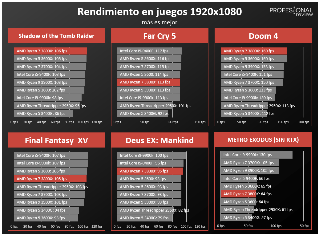 AMD Ryzen 7 3800X FPS