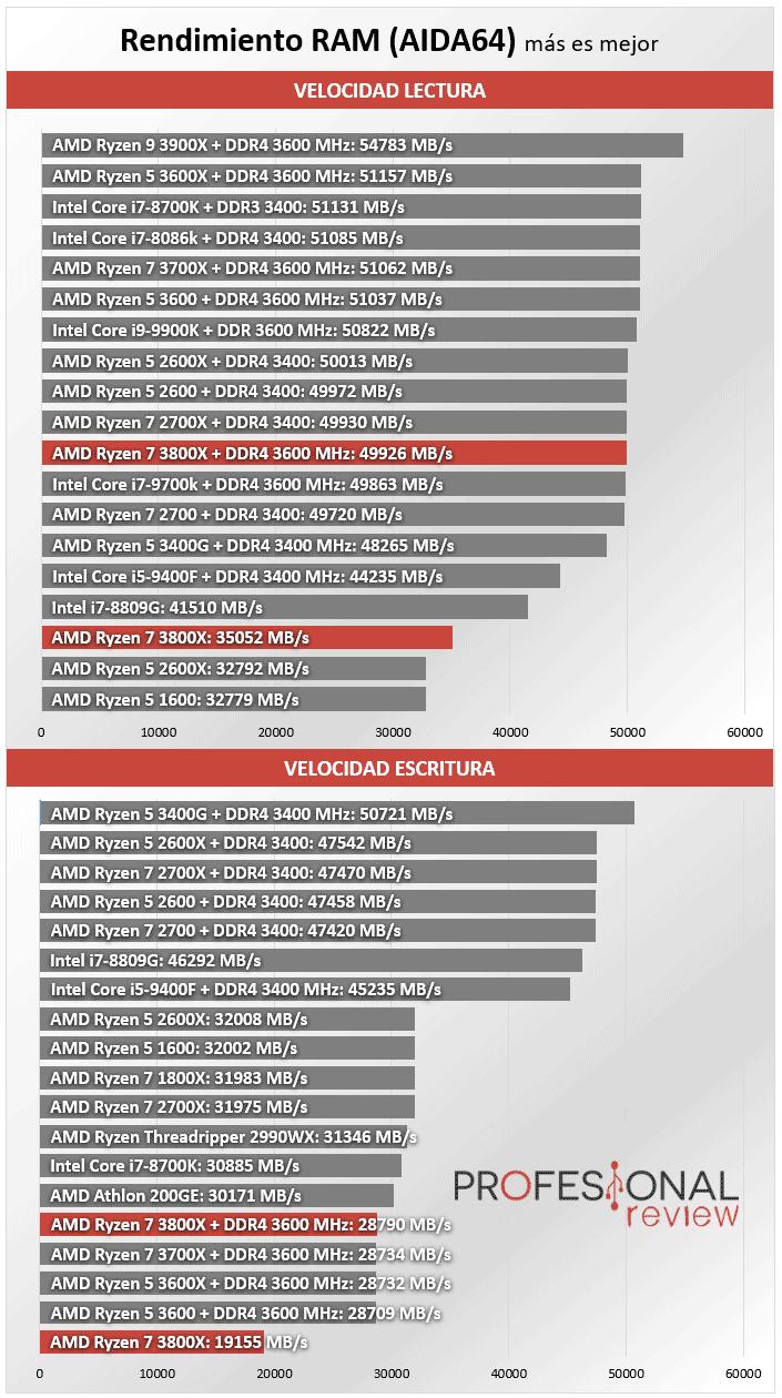 AMD Ryzen 7 3800X Benchmark