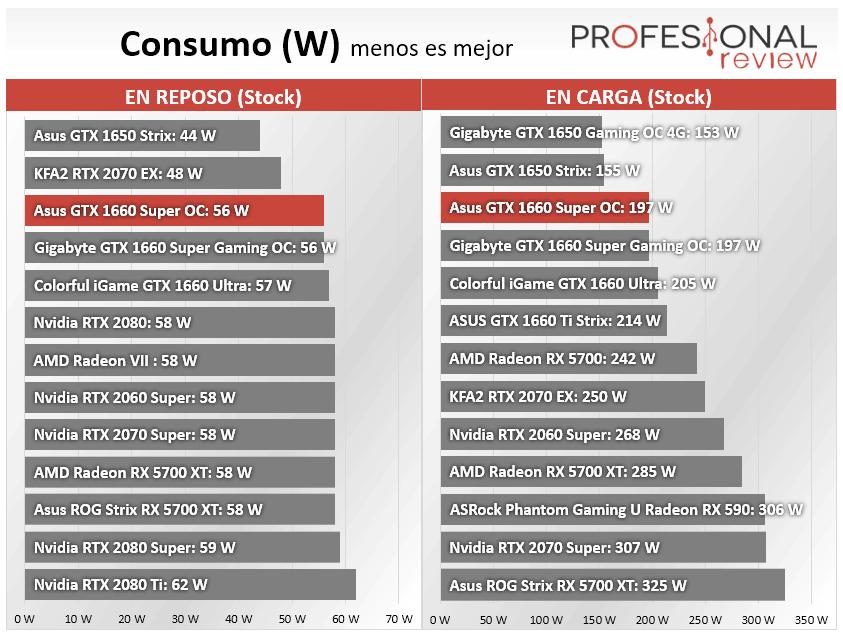 Asus GTX 1660 Super OC Consumo