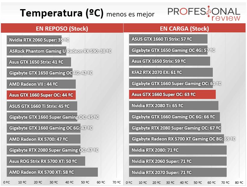 Asus GTX 1660 Super OC Temperatura