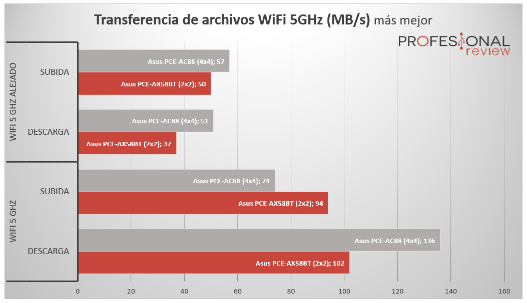 Asus PCE-AX58BT Ancho de Banda
