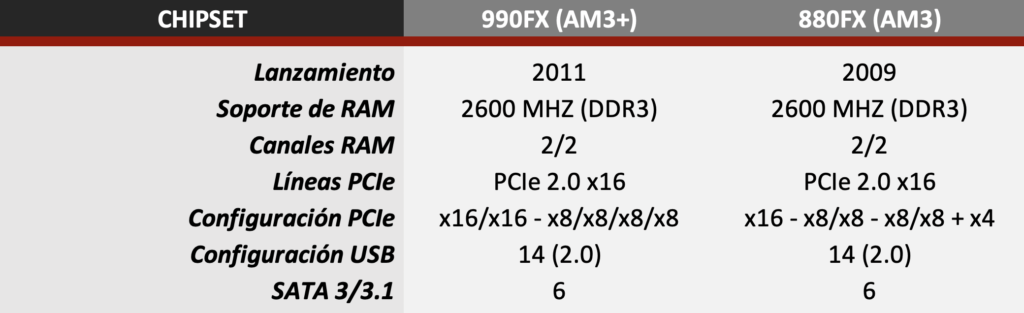 990fx vs 880fx