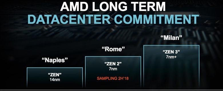 Photo of EPYC Milan y Génova, AMD da detalles sobre sus nuevos CPUs de servidores