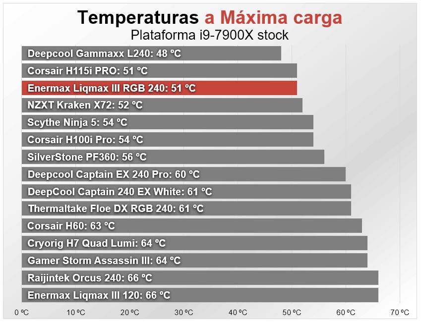 Enermax Liqmax III RGB 240 Temperaturas