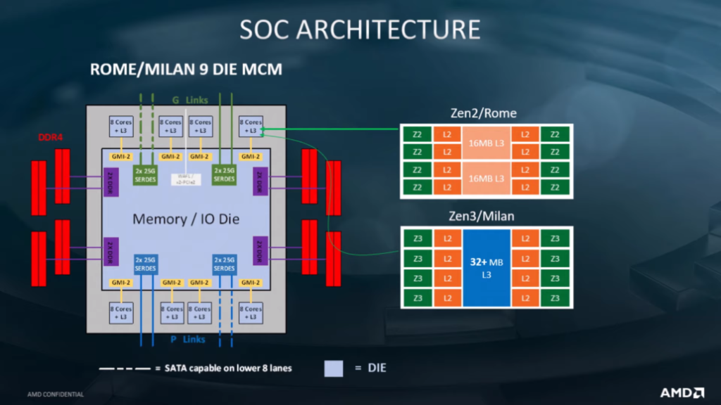 Estructura de la Micro-arquitectura AMD Zen 3