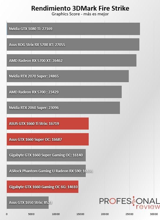 GTX 1660 vs GTX 1660 SUPER vs GTX 1660 Ti Fire Strike