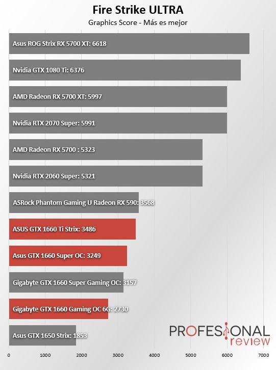 GTX 1660 vs GTX 1660 SUPER vs GTX 1660 Ti Fire Strike Ultra