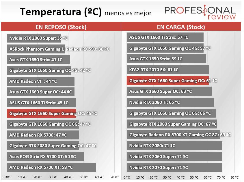 Gigabyte GTX 1660 Super Gaming OC Temperatura