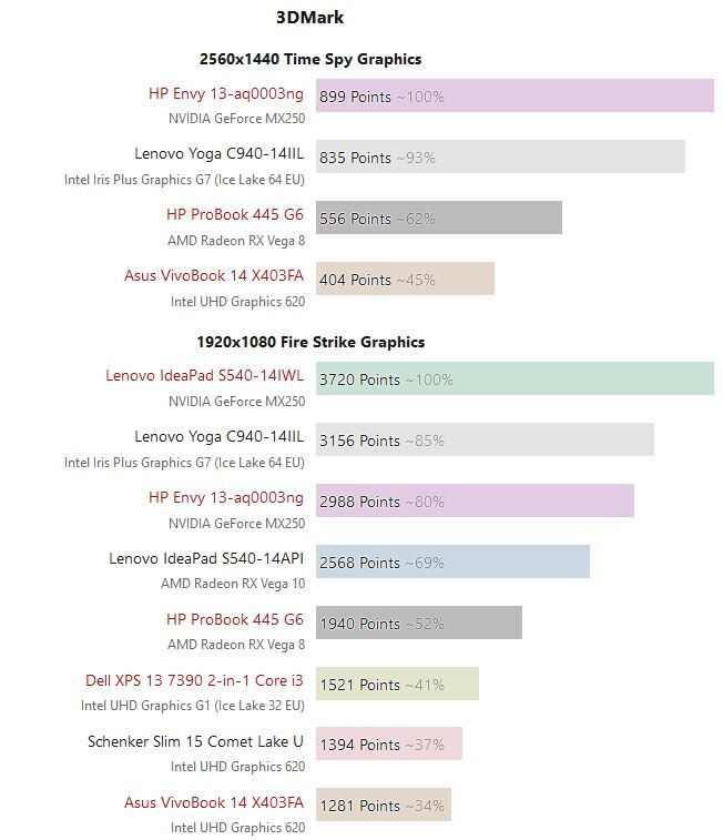 Intel Iris Plus Graphics G7 Test Sintéticos
