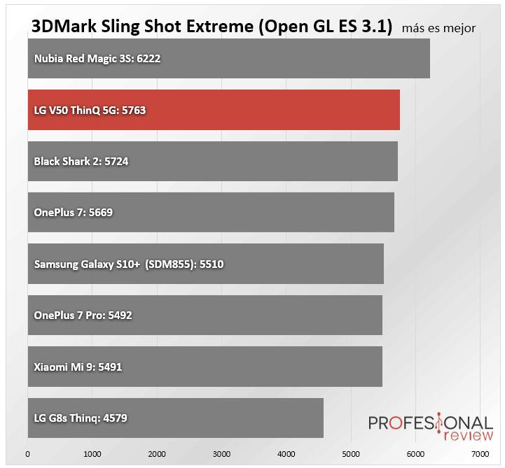 LG V50 ThinQ 5G Benchmark