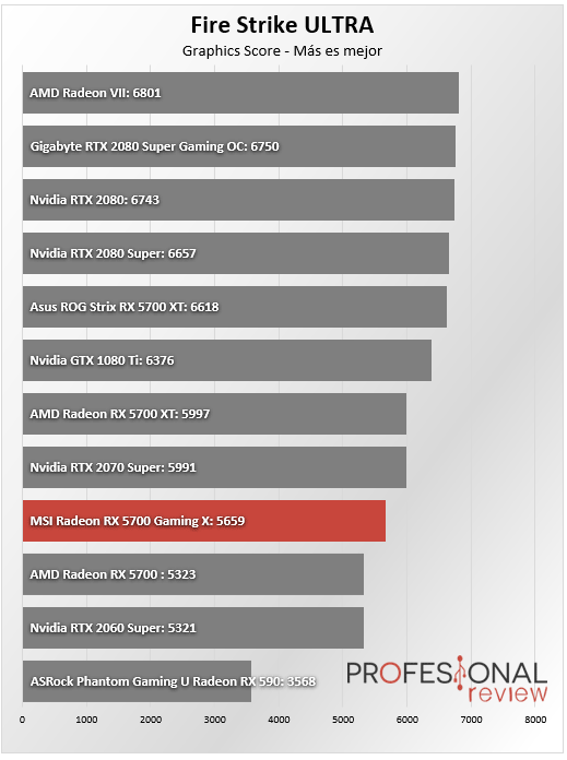 MSI RX 5700 Gaming X Benchmark