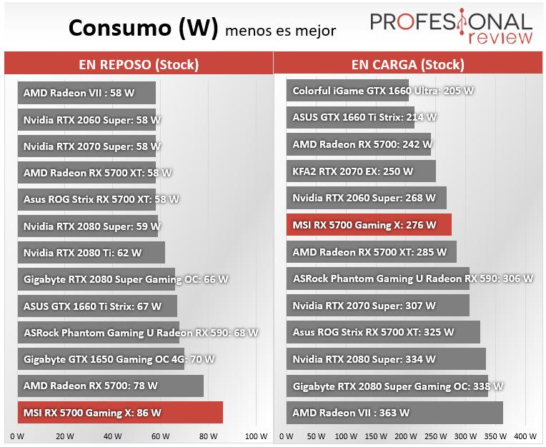 MSI RX 5700 Gaming X Consumo