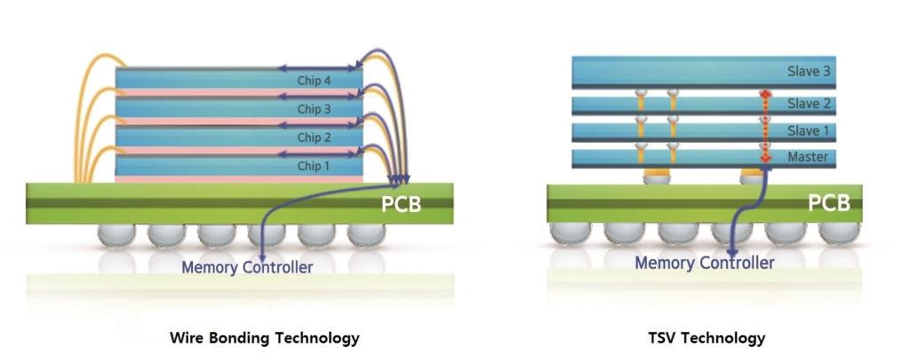 Tecnología 3D-TSV