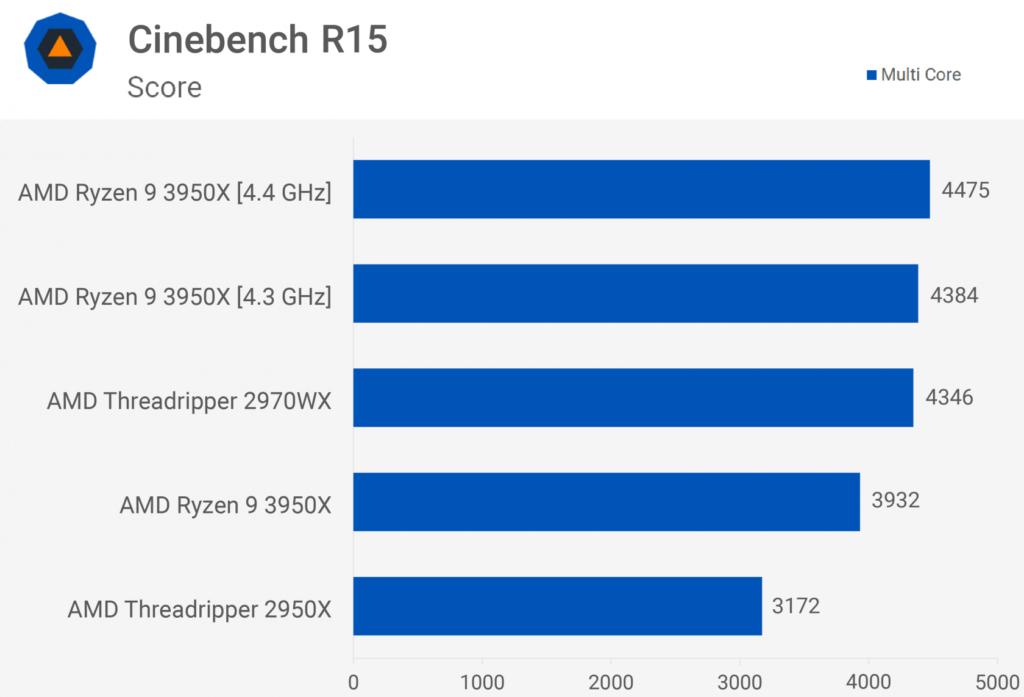 Ryzen 9 3950X Benchmark Cinebench R15