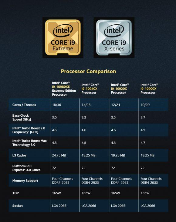 Características del Intel Core i9-10980XE y de los Core X