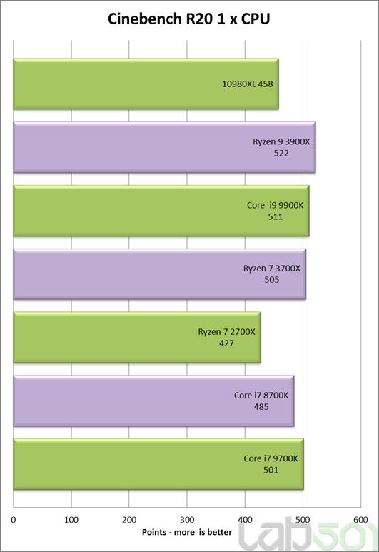 Cinebench R20 Single-core Intel Core i9-10980XE