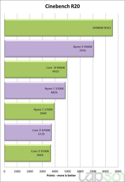 Cinebench R20 multi-core Intel Core i9-10980XE