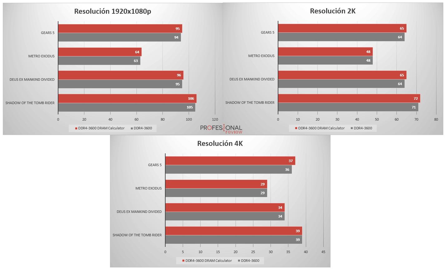 DRAM Calculator benchmarks