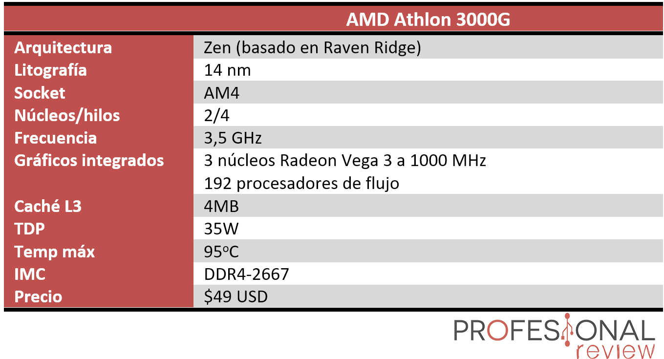 AMD Athlon 3000G características