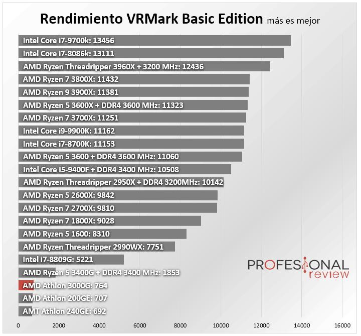 AMD Athlon 3000G Benchmark
