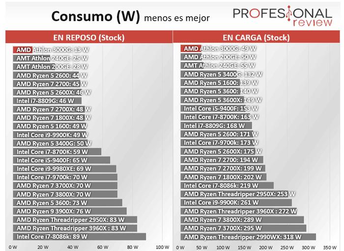 AMD Athlon 3000G Consumo
