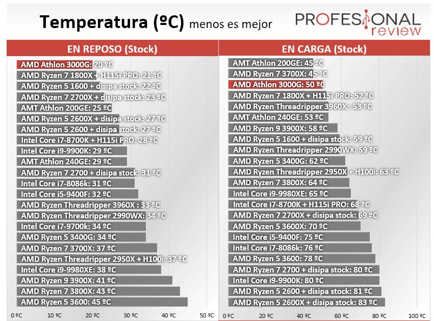 AMD Athlon 3000G Temperatura