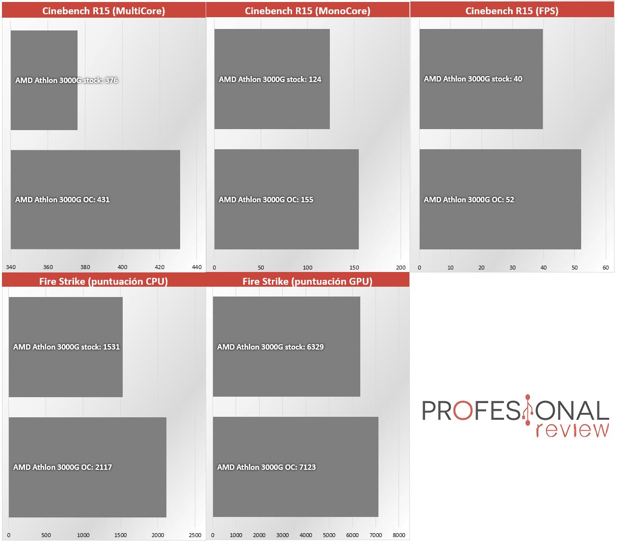 AMD Athlon 3000G Overclocking