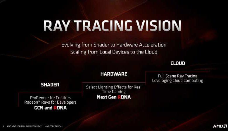 Photo of AMD Navi rDNA de segunda generación se presentará en el CES 2020