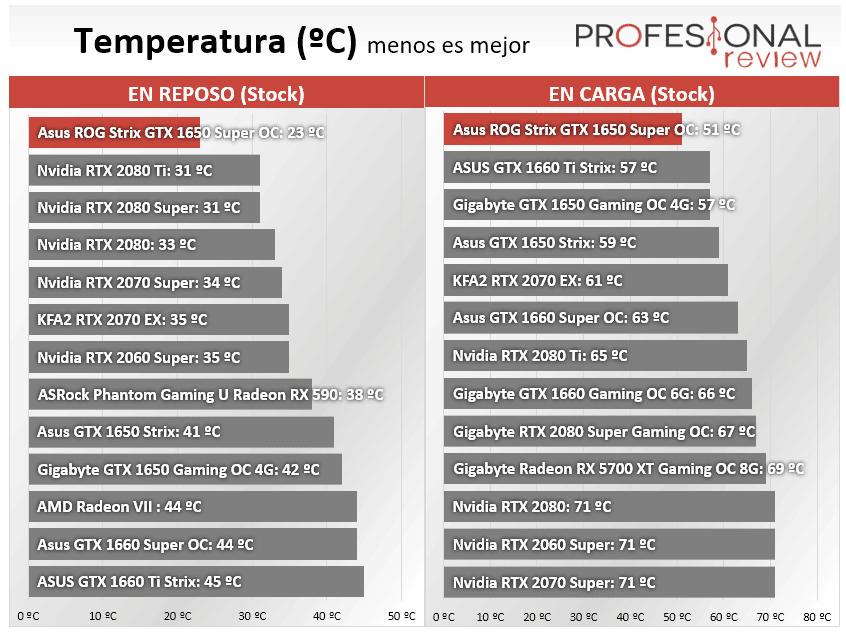 Asus ROG Strix GTX 1650 Super OC Temperatura