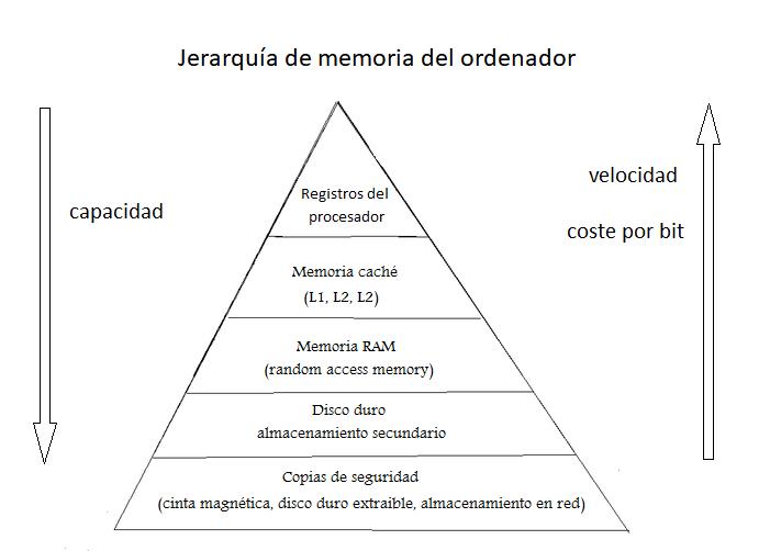 Jerarquia memoria registros del procesador