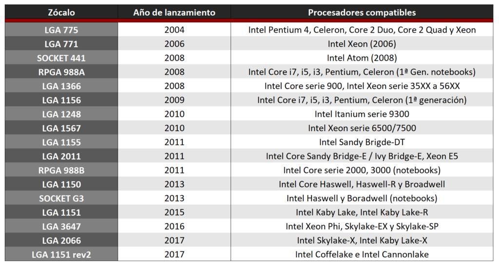 Lista de los zócalos lanzados por la compañía Intel desde la salida del LGA 775.