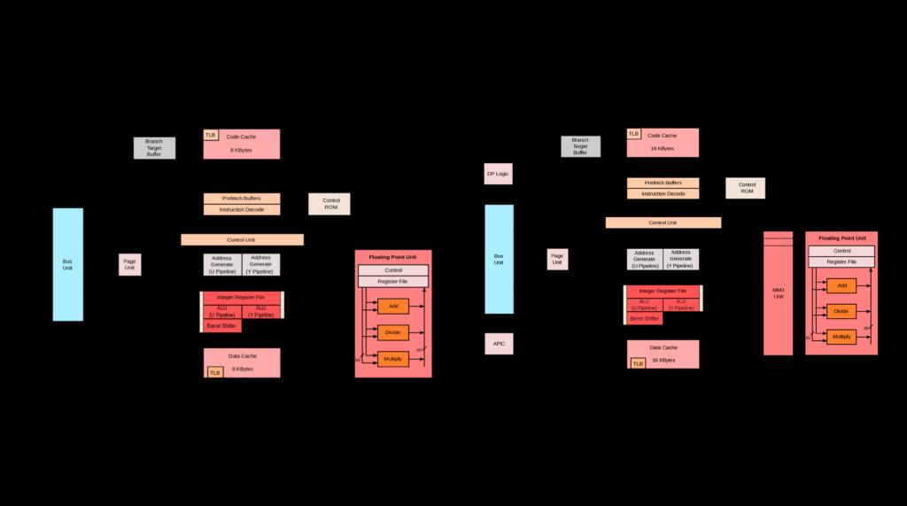 Comparación arquitectura P5 y P5 MMX