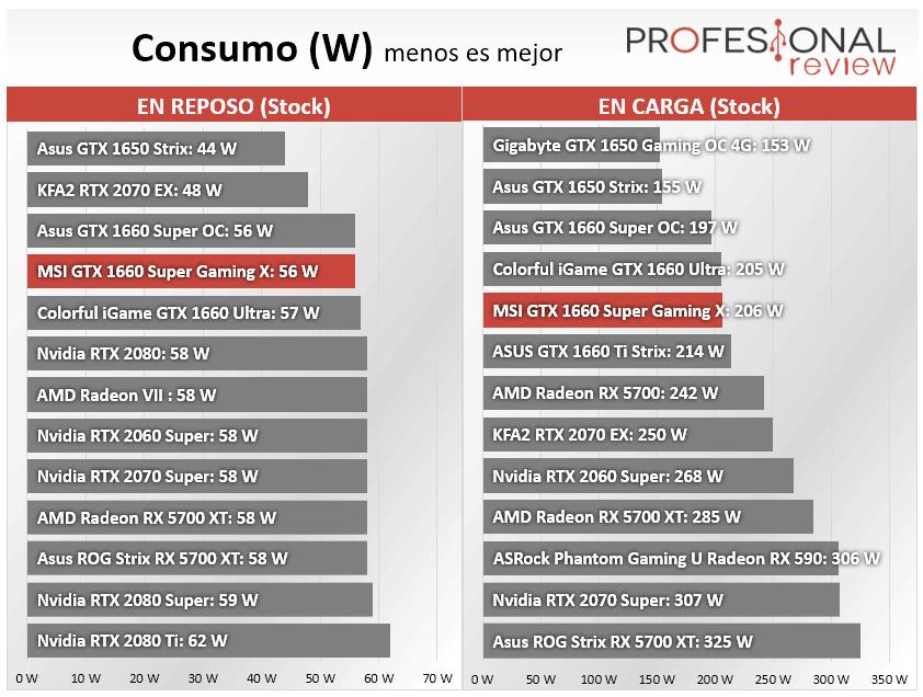 MSI GTX 1660 Super Gaming X Consumo