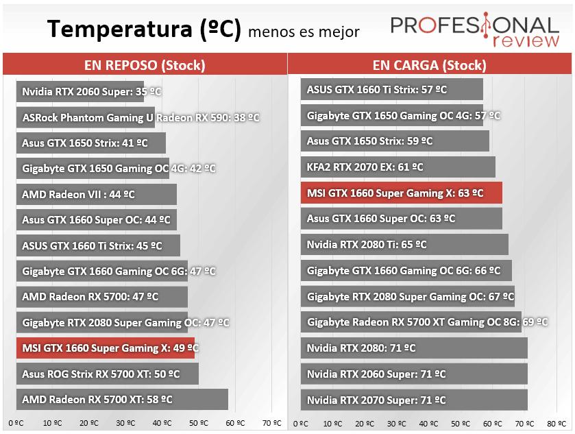 MSI GTX 1660 Super Gaming X Temperatura