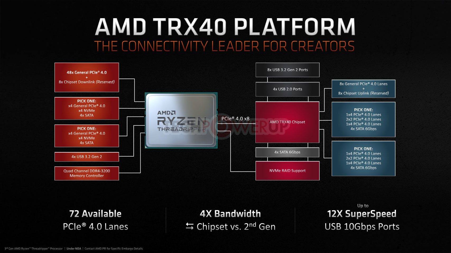 chipset -AMD -TRX40-08