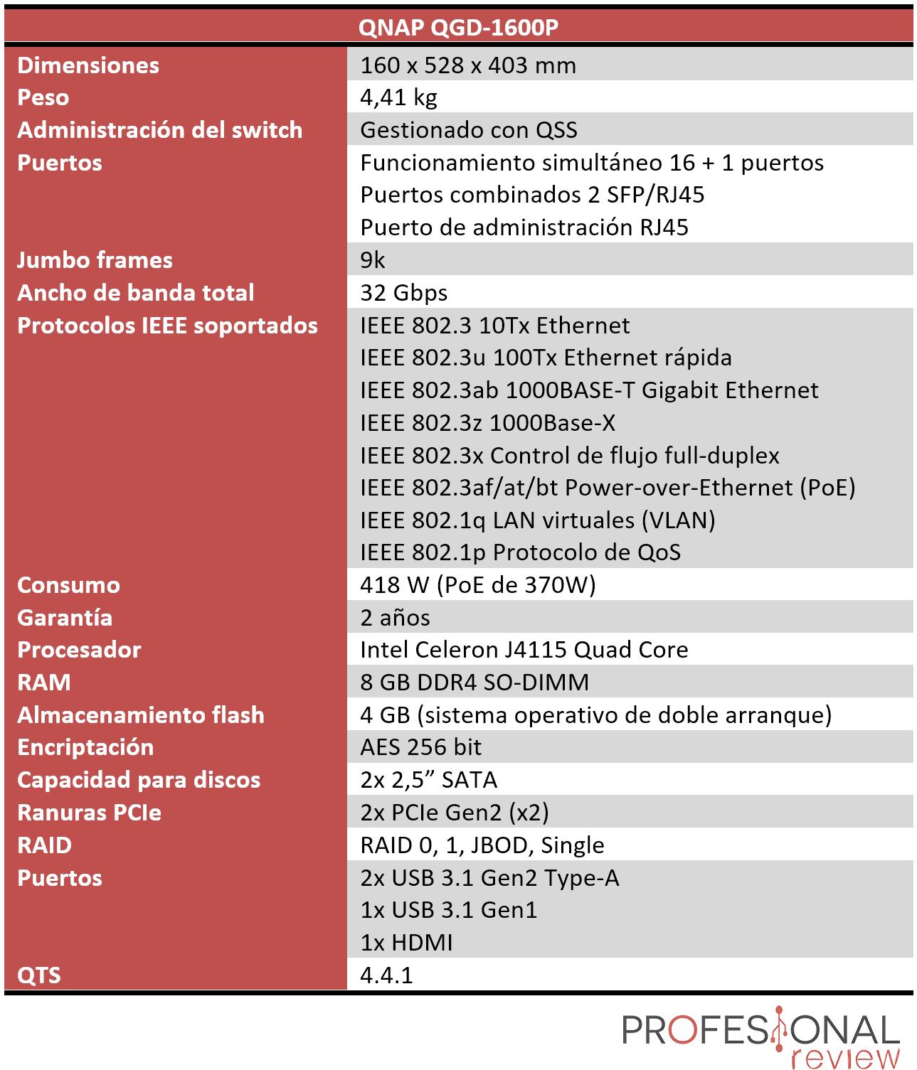 QNAP QGD-1600P Características
