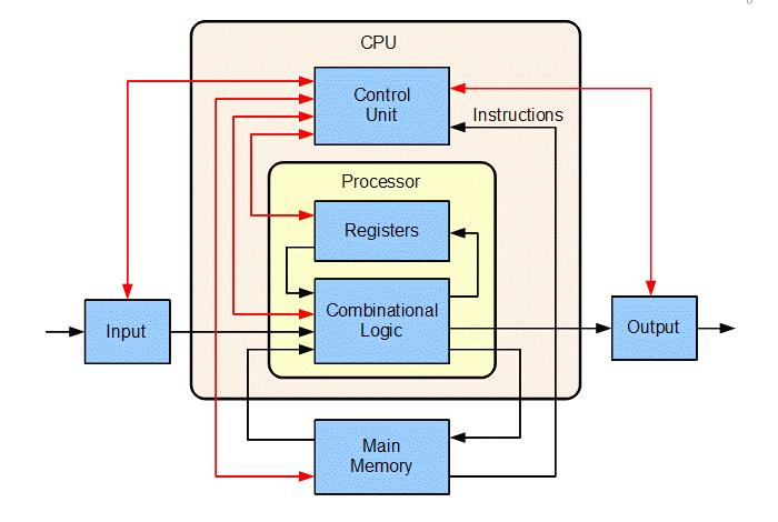 Photo of Qué es AVX y cómo influye en tu procesador