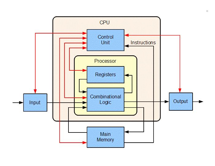 Ciclo de un procesador