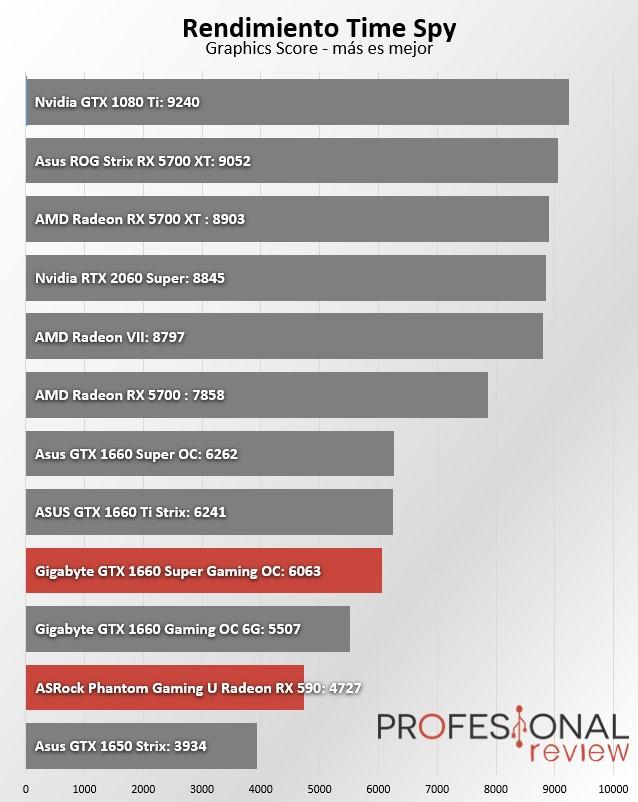 RX 590 vs GTX 1660 SUPER Test Sintético 2