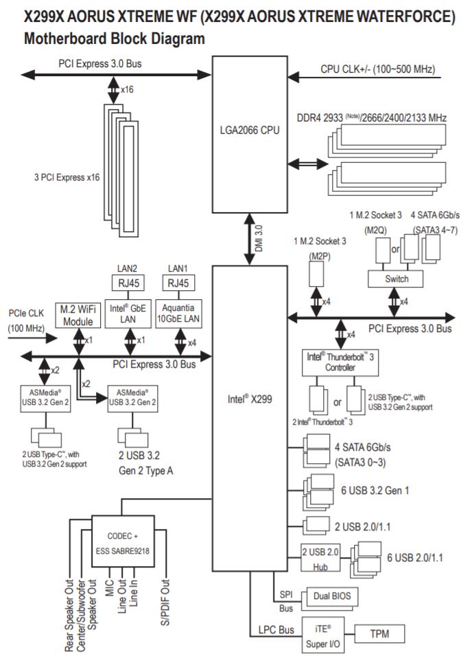 X299X AORUS XTREME Waterforce Arquitectura