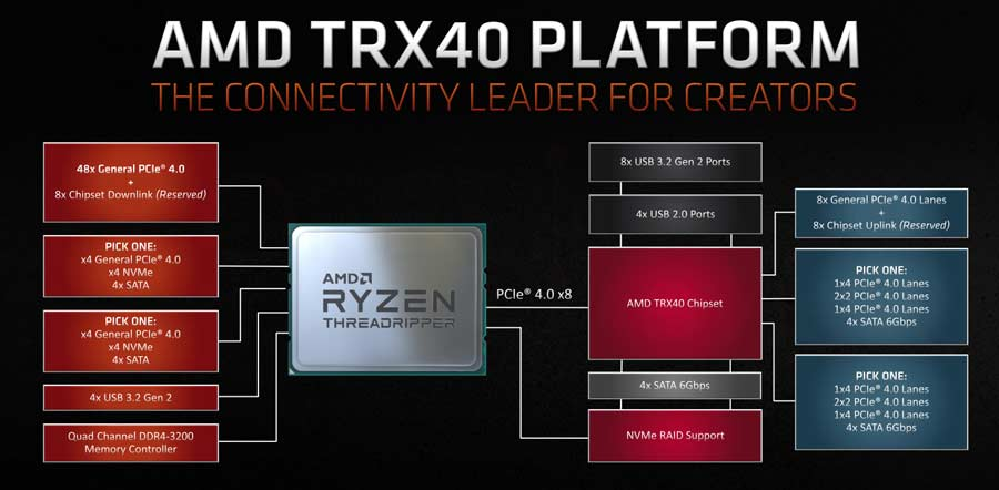 AMD Ryzen Threadripper 3960X Arquitectura