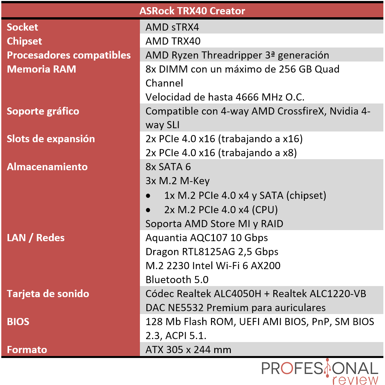 ASRock TRX40 Creator características