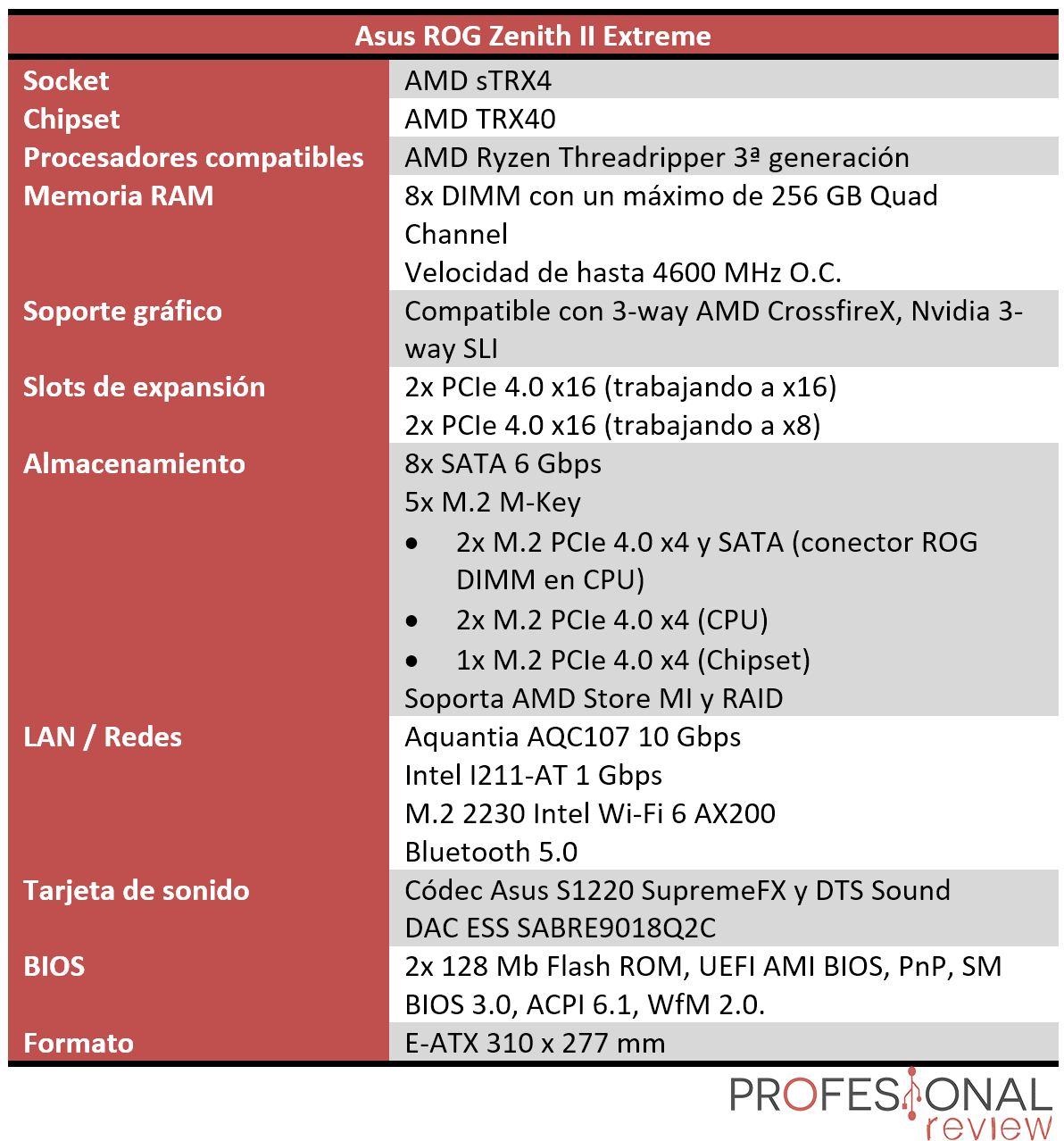Asus ROG Zenith II Extreme Características
