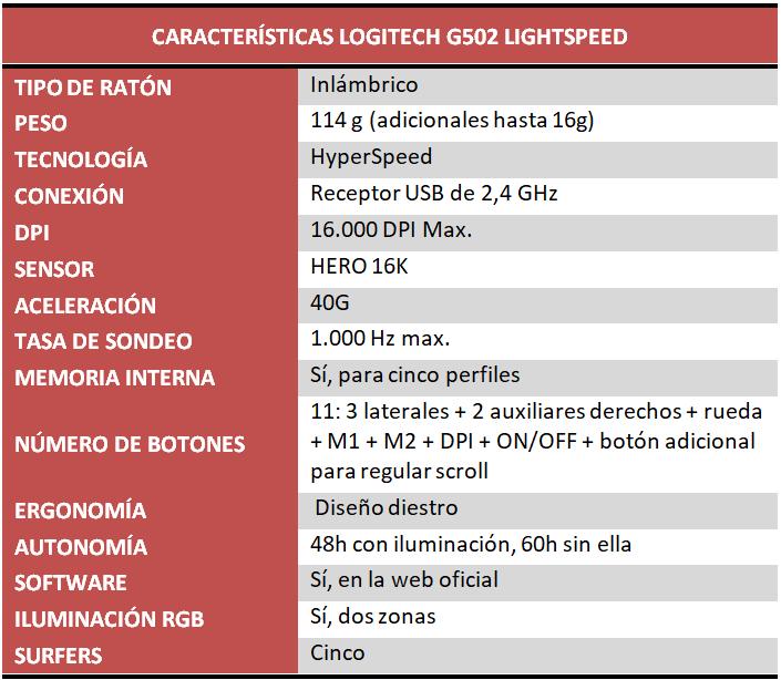 Logitech G502 LightSpeed