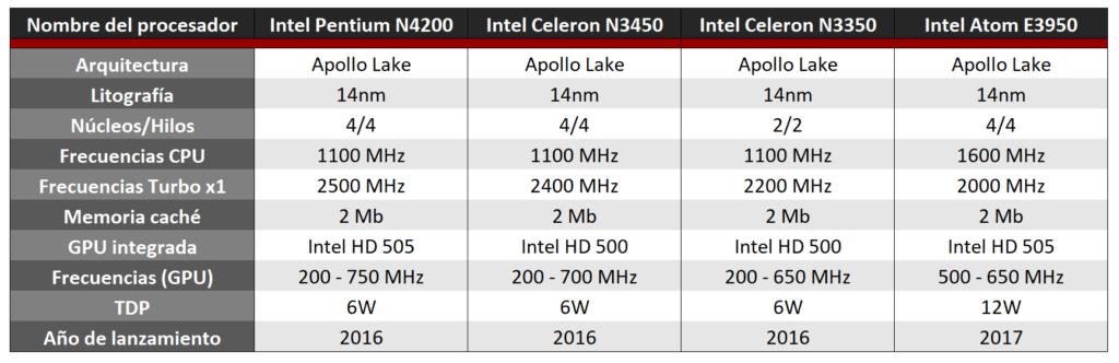 Especificaciones de los procesadores Intel Apollo Lake