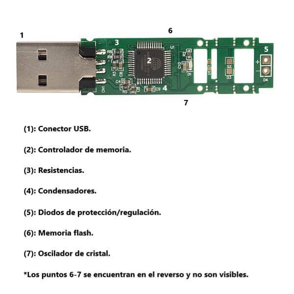 Interior y componentes de una memoria USB.